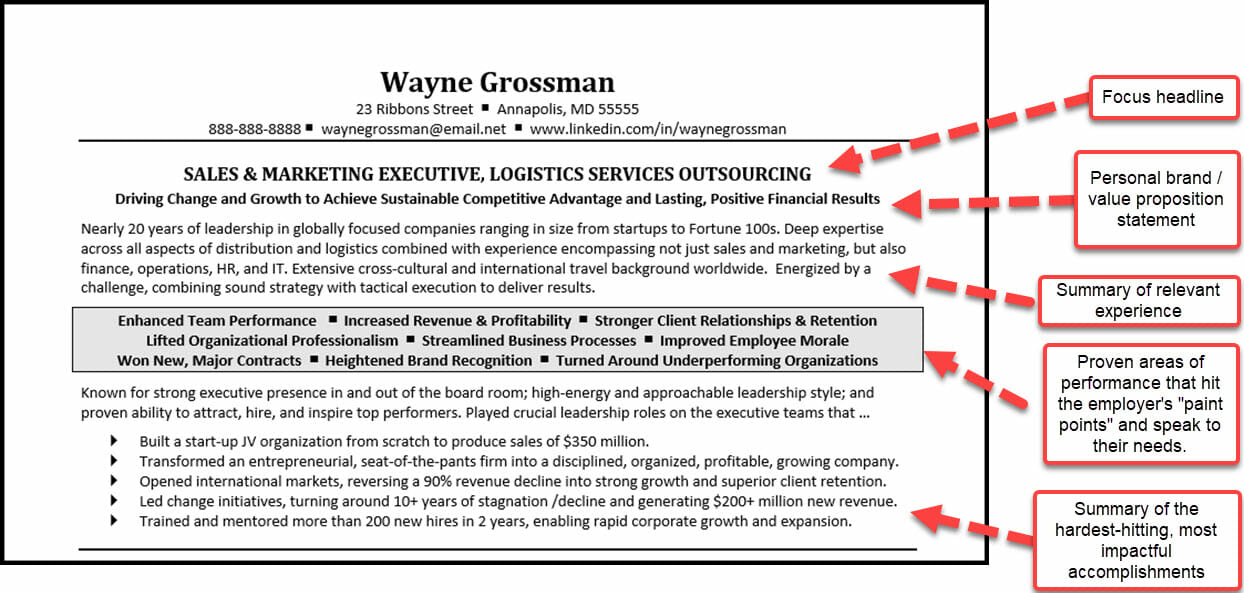 Example of a modern resume profile