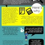Infographic: ROI of Hiring a Professional Resume Writer